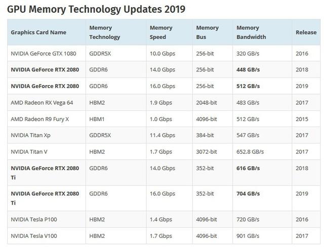 Nvidia đã chuẩn bị sẵn vũ khí để RTX 20xx có thể vã thẳng mặt AMD Navi sắp ra mắt - Ảnh 4.