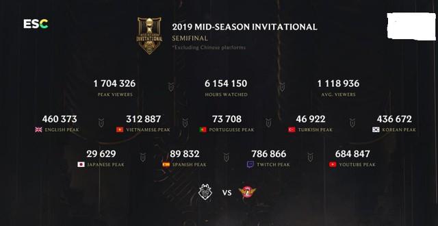 LMHT: Cuộc lật đổ của G2 trước SKT lập kỉ lục là trận đấu có lượng người xem cao nhất MSI 2019 - Ảnh 1.