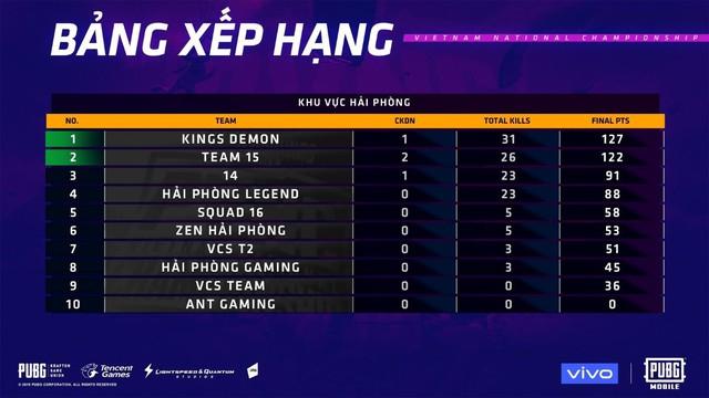PUBG Mobile: Kings Demon thống trị Hải Phòng, BAP Young đứng đầu Hà Nội ở Vòng loại PVNC 2019 - Ảnh 2.