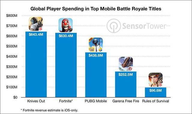 2 game mobile hái ra tiền khiến Tencent và Riot phải làm bằng được LMHT Mobile - Ảnh 3.