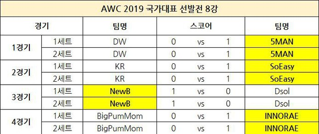 Liên Quân Mobile Hàn Quốc chọn team dự AWC: không còn Rush, HAK, Sun, Chaser hay JJAK - Ảnh 2.