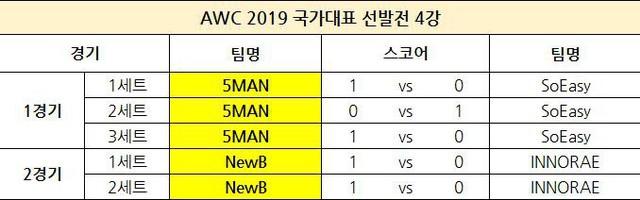 Liên Quân Mobile Hàn Quốc chọn team dự AWC: không còn Rush, HAK, Sun, Chaser hay JJAK - Ảnh 3.