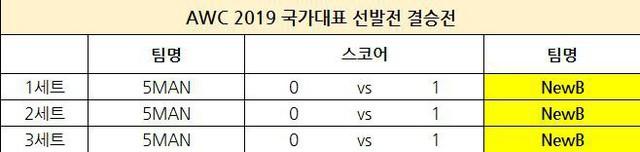 Liên Quân Mobile Hàn Quốc chọn team dự AWC: không còn Rush, HAK, Sun, Chaser hay JJAK - Ảnh 4.