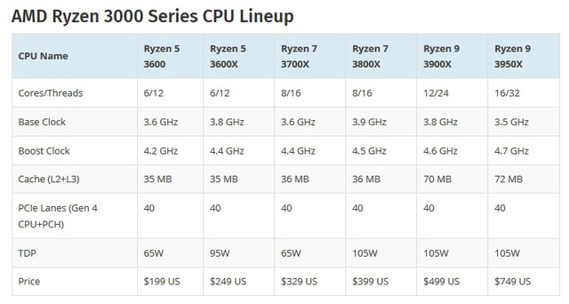 Lộ điểm số của AMD Ryzen 9 3950X 16 nhân: Vả rụng răng Intel Core i9-9980XE 18 nhân, chơi game bao mượt - Ảnh 6.