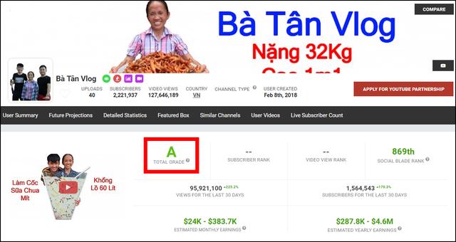 Ngỡ ngàng Youtube: Chấm điểm chất lượng kênh bà Tân Vlog cao hơn cả Đen Vâu, Sơn Tùng MTP - Ảnh 1.