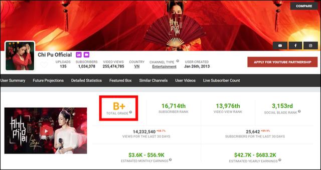 Ngỡ ngàng Youtube: Chấm điểm chất lượng kênh bà Tân Vlog cao hơn cả Đen Vâu, Sơn Tùng MTP - Ảnh 3.