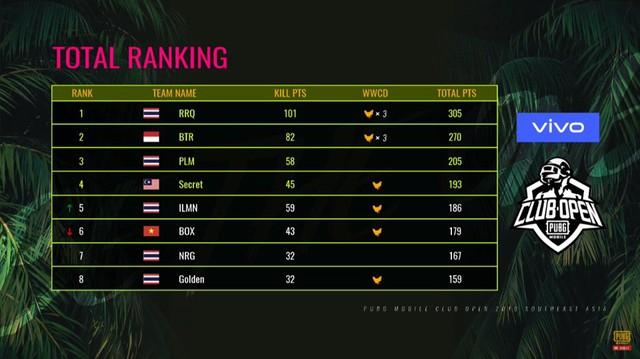 Tổng kết vòng chung kết PMCO SEA 2019: Nỗ lực hết sức, Box Gaming vẫn ngậm ngùi nằm ngoài top 4 - Ảnh 6.