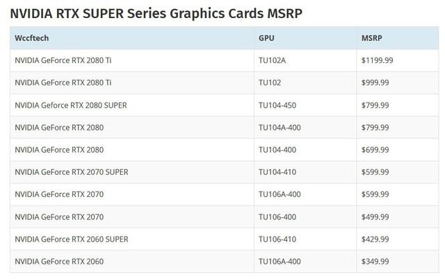 Nvidia chuẩn bị tung ra dòng VGA mới cực mạnh RTX Super để đón chào đối thủ AMD Navi? - Ảnh 2.