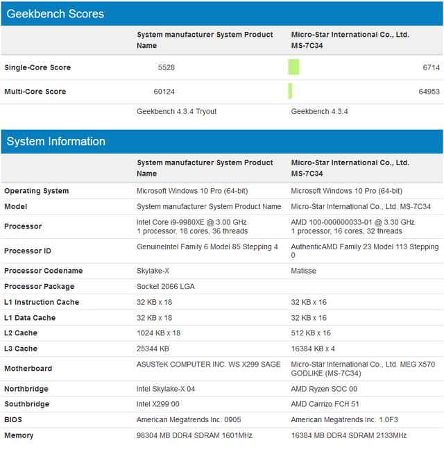 Lộ điểm số của CPU chiến game quái vật AMD Ryzen 9 3950X, 16 nhân siêu khủng - Ảnh 3.