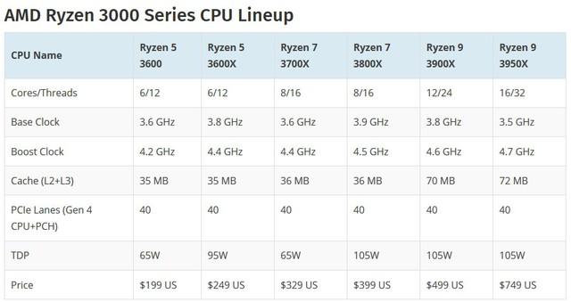 Lộ điểm số của CPU chiến game quái vật AMD Ryzen 9 3950X, 16 nhân siêu khủng - Ảnh 4.