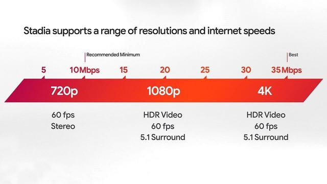 Google Stadia ở độ phân giải 4K sẽ hủy diệt đường truyền Internet của game thủ - Ảnh 2.