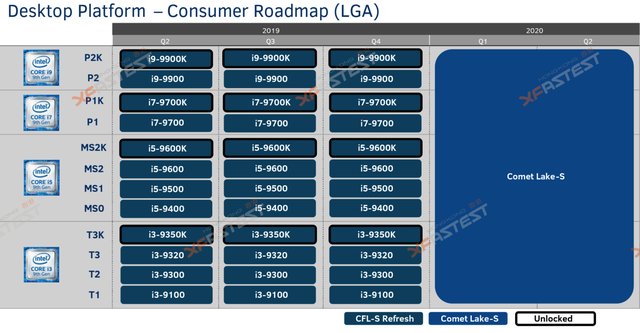 Thế hệ CPU Comet Lake-S thứ 10 của Intel đã bắt đầu lộ diện, cạnh tranh gay gắt với AMD Ryzen 3000 - Ảnh 3.
