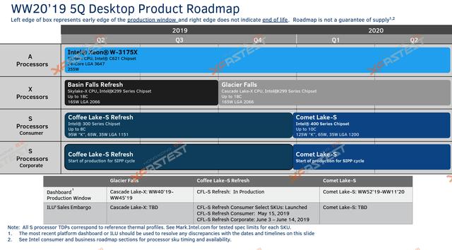 Thế hệ CPU Comet Lake-S thứ 10 của Intel đã bắt đầu lộ diện, cạnh tranh gay gắt với AMD Ryzen 3000 - Ảnh 4.