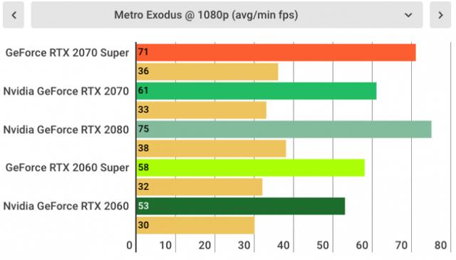 Đánh giá Nvidia GeForce RTX 2070 SUPER: Quái vật chiến game giá khá mềm được rút gọn từ RTX 2080 - Ảnh 12.