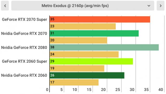 Đánh giá Nvidia GeForce RTX 2070 SUPER: Quái vật chiến game giá khá mềm được rút gọn từ RTX 2080 - Ảnh 13.