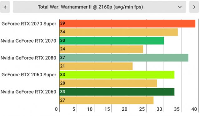 Đánh giá Nvidia GeForce RTX 2070 SUPER: Quái vật chiến game giá khá mềm được rút gọn từ RTX 2080 - Ảnh 14.