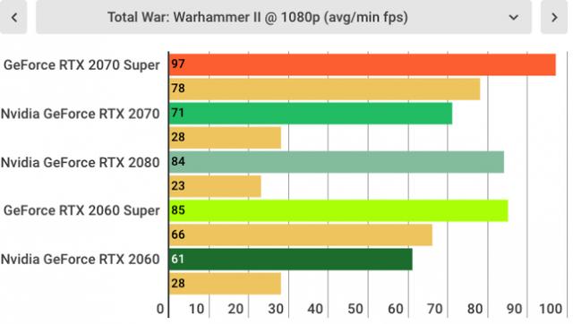 Đánh giá Nvidia GeForce RTX 2070 SUPER: Quái vật chiến game giá khá mềm được rút gọn từ RTX 2080 - Ảnh 15.