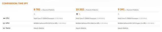 Đánh giá Nvidia GeForce RTX 2070 SUPER: Quái vật chiến game giá khá mềm được rút gọn từ RTX 2080 - Ảnh 6.