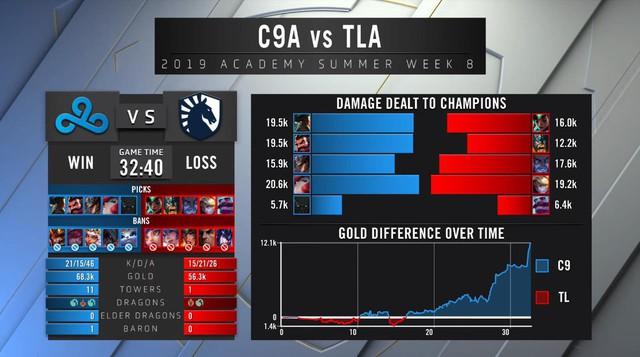 LMHT: Vác nguyên đội hình Đấu Trường Chân Lý đi đánh giải, C9 Academy vẫn hack tiền đè chết đối thủ - Ảnh 3.
