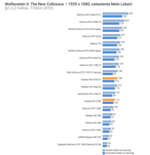 AMD Radeon RX 5700 XT và Radeon RX 5700 thậm chí còn được giảm giá trước khi bán, quá ngon quá rẻ - Ảnh 10.