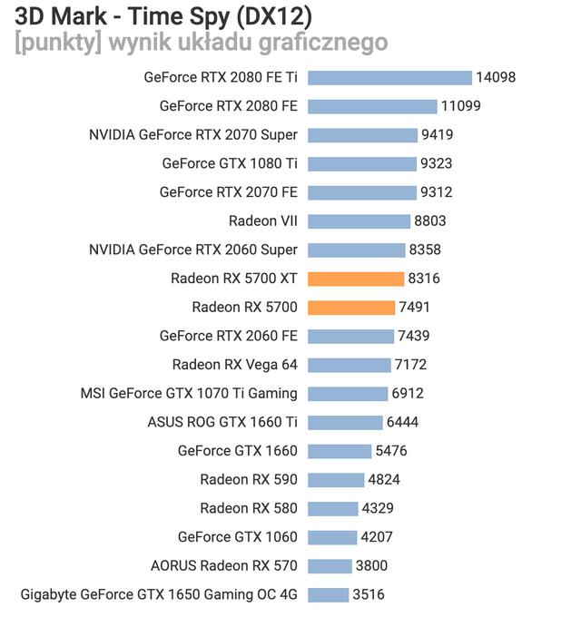 AMD Radeon RX 5700 XT và Radeon RX 5700 thậm chí còn được giảm giá trước khi bán, quá ngon quá rẻ - Ảnh 11.