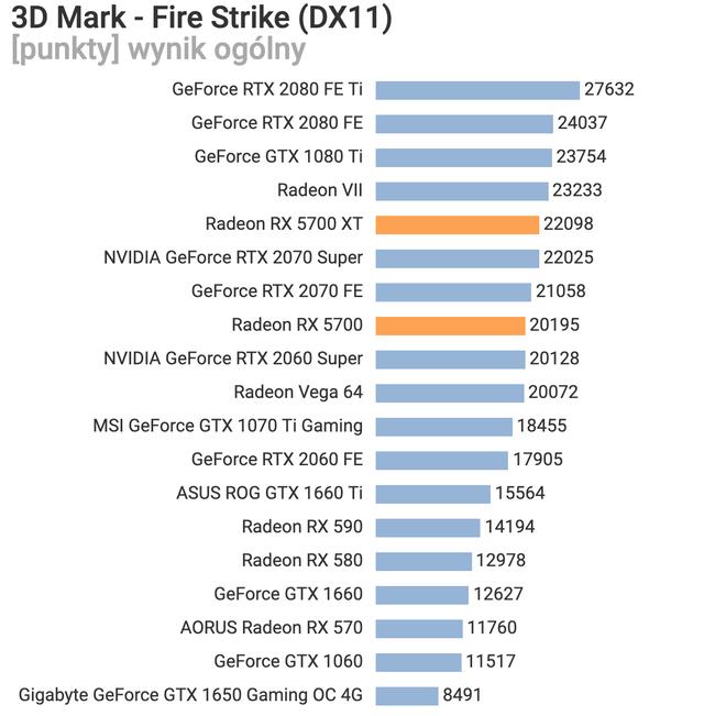 AMD Radeon RX 5700 XT và Radeon RX 5700 thậm chí còn được giảm giá trước khi bán, quá ngon quá rẻ - Ảnh 14.