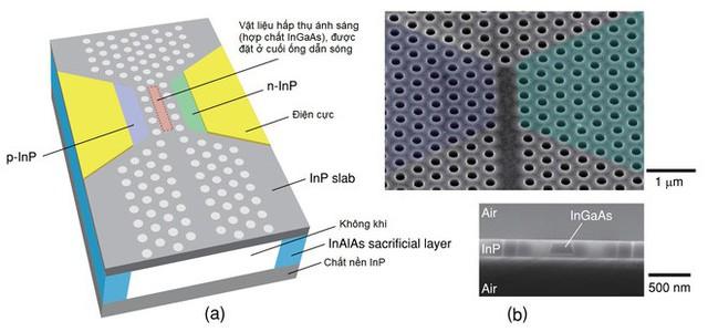 Tích hợp chip quang học, CPU của tương lai có thể nhanh hơn hàng trăm lần nhưng cũng sẽ lớn hơn nhiều so với hiện tại - Ảnh 3.