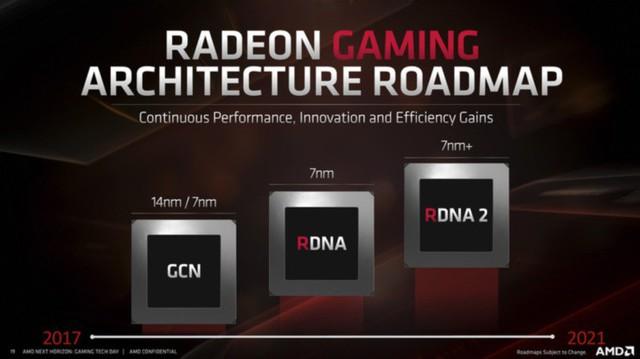 AMD sắp tung ra card đồ họa thiên địch siêu cường của RTX, Nvidia nên lo lắng đi là vừa - Ảnh 3.