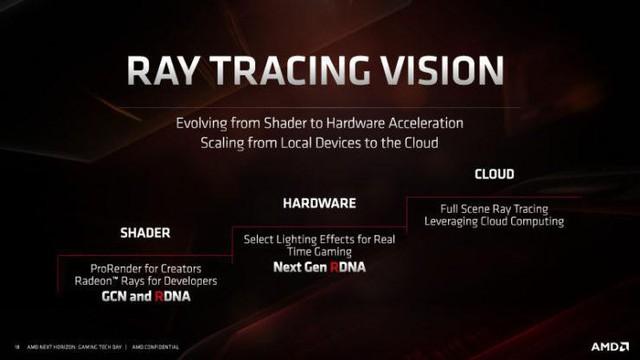 AMD sắp tung ra card đồ họa thiên địch siêu cường của RTX, Nvidia nên lo lắng đi là vừa - Ảnh 4.