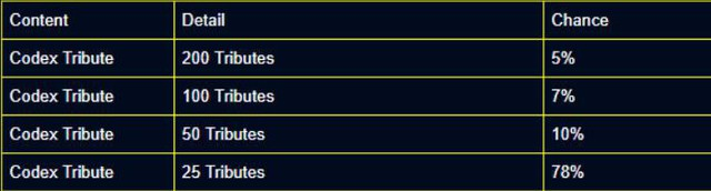 Liên Quân Mobile: Garena công bố tỷ lệ % rớt item từ những Rương cơ hội trúng, game thủ lưu ý kỹ - Ảnh 7.