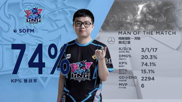 LMHT: Tỏa sáng đúng lúc, Sofm cùng LNG giành quyền vào play-off sau chiến thắng trước Suning Gaming - Ảnh 2.