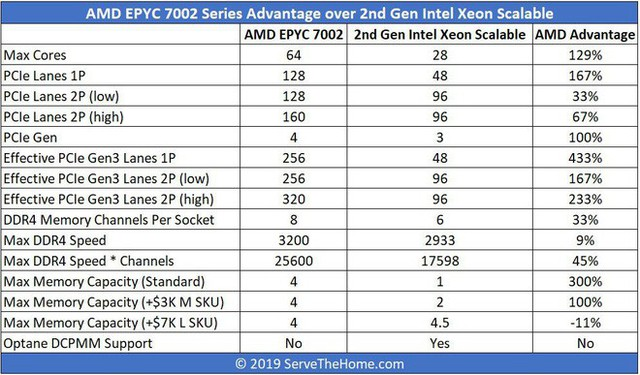 Kỷ nguyên vàng thứ hai của AMD đang đến - Ảnh 4.