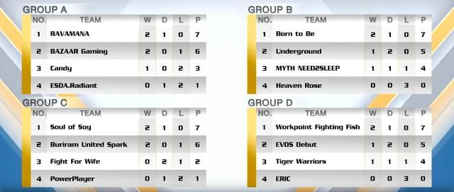 Liên Quân Mobile: Cả 7 đối thủ của Mocha ZD Esports ở SEA Games toàn đội làng nhàng, thậm chí vô danh - Ảnh 2.