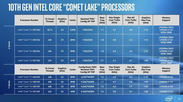 Ra mắt thêm 8 bộ xử lý Gen 10th mới nhưng dùng tiến trình cũ, Intel càng làm người dùng rối trí khi mua máy mới - Ảnh 2.