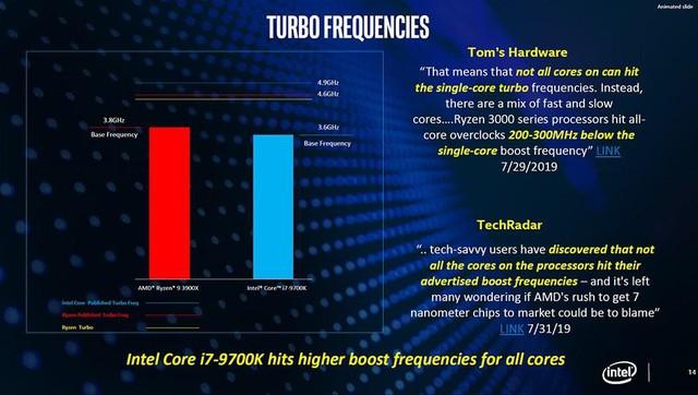 Cú cà khịa cực mạnh từ Intel: CPU thế hệ 9 của họ mạnh hơn Ryzen 3000 trong mọi tác vụ thực tế - Ảnh 12.