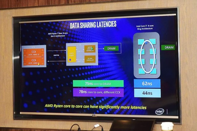 Cú cà khịa cực mạnh từ Intel: CPU thế hệ 9 của họ mạnh hơn Ryzen 3000 trong mọi tác vụ thực tế - Ảnh 9.