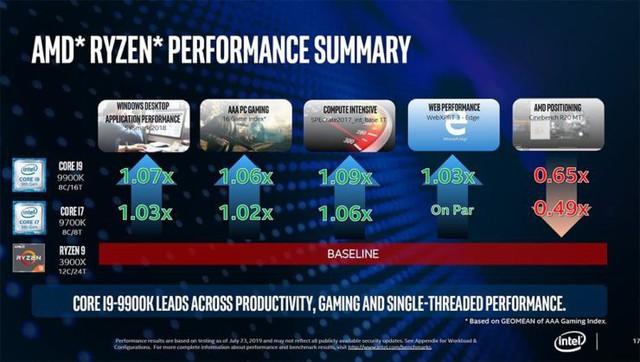 Cú cà khịa cực mạnh từ Intel: CPU thế hệ 9 của họ mạnh hơn Ryzen 3000 trong mọi tác vụ thực tế - Ảnh 7.