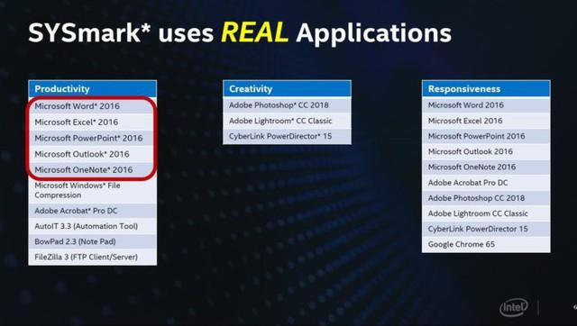 Cú cà khịa cực mạnh từ Intel: CPU thế hệ 9 của họ mạnh hơn Ryzen 3000 trong mọi tác vụ thực tế - Ảnh 4.