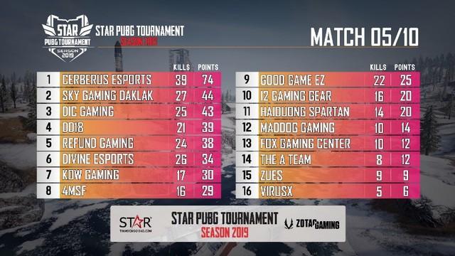 Toàn cảnh STAR PUBG TOURNAMENT - Giải đấu bất ngờ toàn top team Việt Nam: Refund, Sky Gaming, Divine, Cerberus... - Ảnh 4.