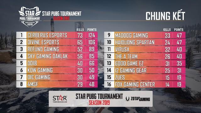 Toàn cảnh STAR PUBG TOURNAMENT - Giải đấu bất ngờ toàn top team Việt Nam: Refund, Sky Gaming, Divine, Cerberus... - Ảnh 6.
