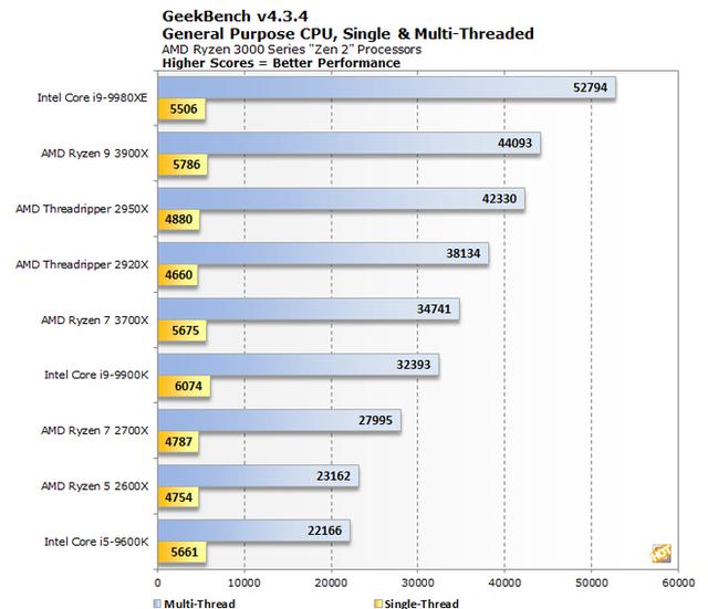 AMD Ryzen Threadripper 3000 mạnh gần gấp đôi so với Threadripper đời trước? - Ảnh 3.