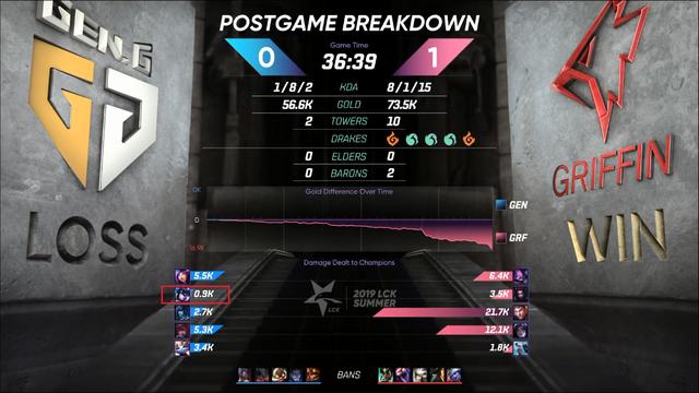 LMHT: Peanut đang xuống dốc một cách thảm hại sau khi rời SKT, không gây nổi 1000 sát thương cả trận - Ảnh 3.