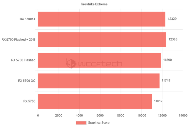 Bí mật hay ho: AMD Radeon RX 5700 có thể mở khóa để tăng sức mạnh đáng kể - Ảnh 4.