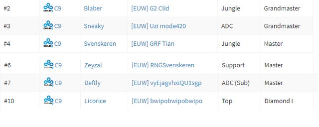 LMHT: Các thành viên Cloud 9 chơi lầy, troll team RNG và chính mình khi đang bootcamp tại Châu Âu - Ảnh 2.