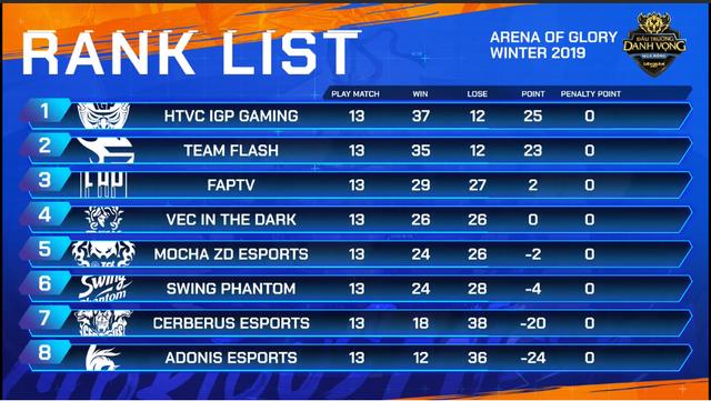 Liên Quân Mobile: Vượt mặt Team Flash, IGP Gaming có vé dự AIC sớm và nhận thưởng nóng 100 triệu đồng - Ảnh 1.