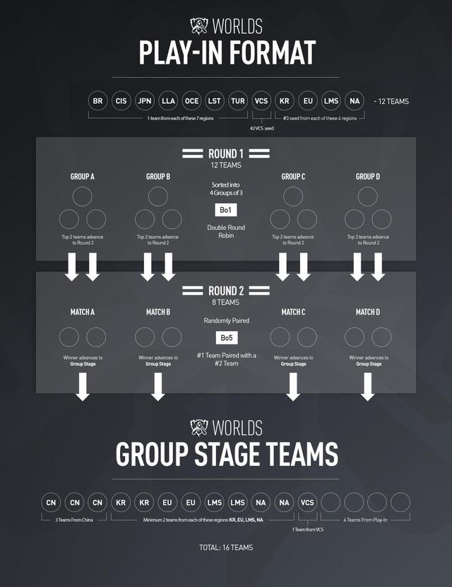 LMHT - Riot Games chính thức xác nhận: Mỗi đội tuyển được đem 7 thành viên đến CKTG 2019 - Ảnh 3.
