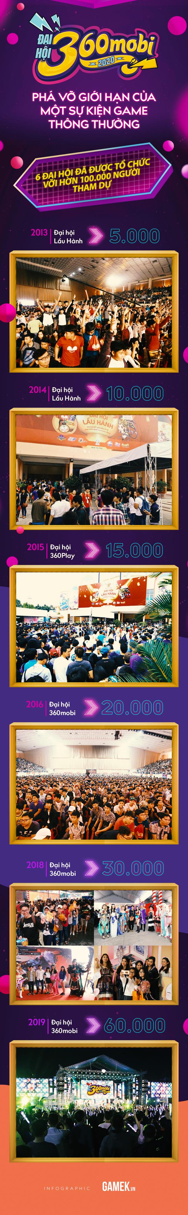 Đại hội 360mobi 2020 - Sự kiện Game lớn nhất Việt Nam đầu năm 2020 - Ảnh 1.