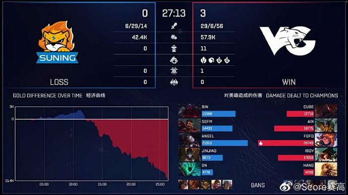 SN thua thiệt mọi chỉ số so với VG ở ván đấu thứ 3