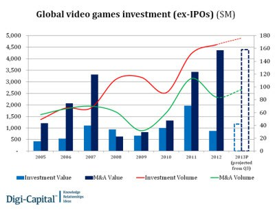 Châu Á là thị trường game hoạt động sôi nổi nhất 3