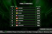Bỏ xa các đối thủ Thái Lan, V Gaming & Matrix United nâng cao lá cờ Việt Nam vô địch giải đấu PUBG Mobile Sea-Invitational